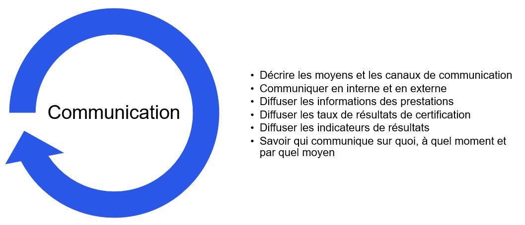 La communication dans un projet QUALIOPI